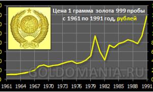 Серьги из СССР – фото советских украшений из золота